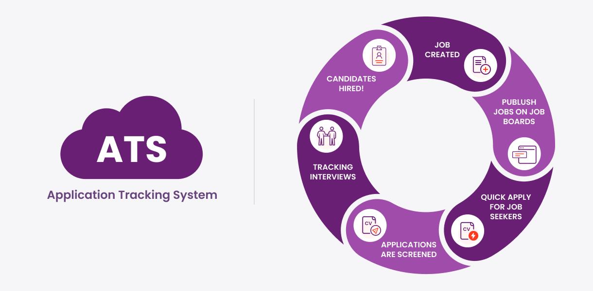 ATS functionalities