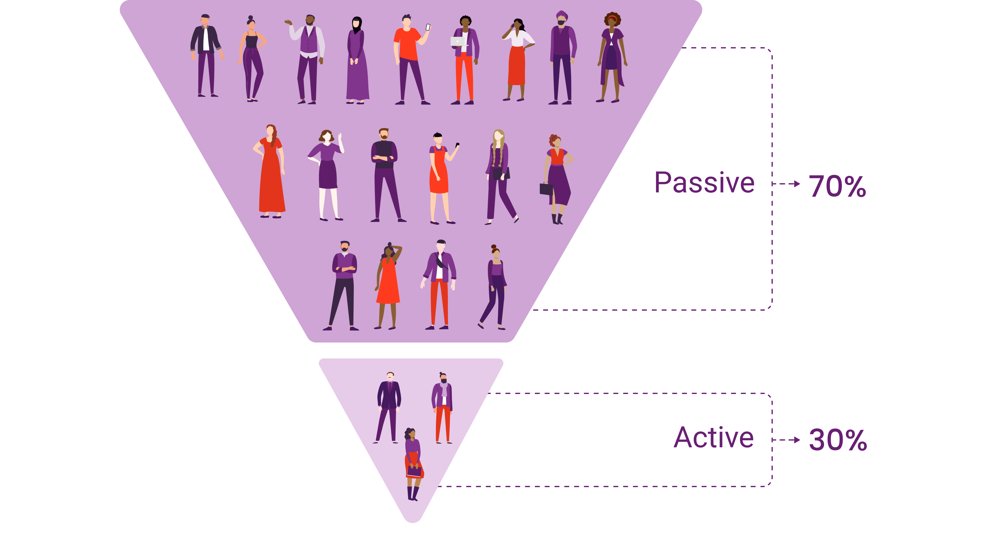 passive candidate inverted pyramid