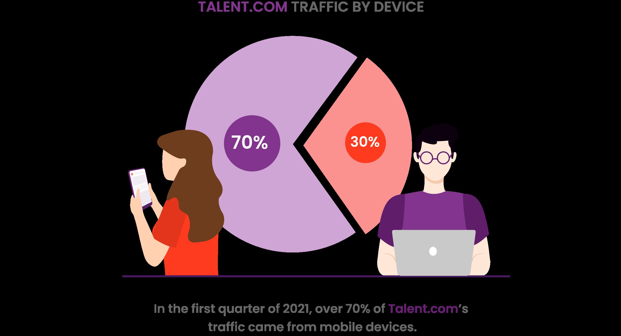 Mobile dominates traffic on Talent.com