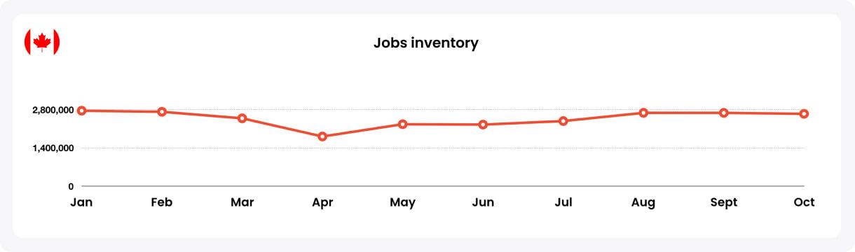 Jobs Inventory Canada