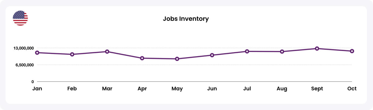 Jobs Inventory US